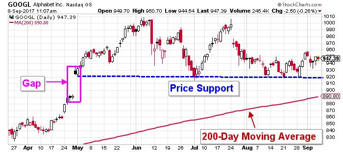 GOOGL price chart