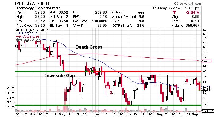 Inphi Stock Chart