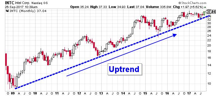 intel stock chart