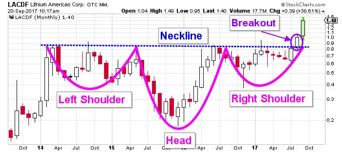 LACDF Stock Chart