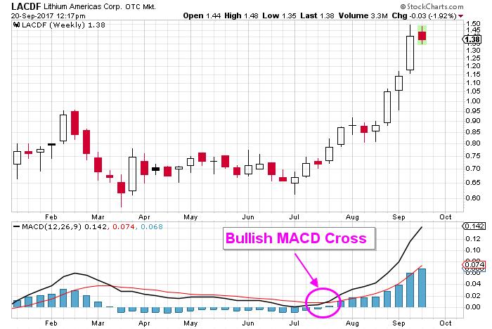 lithium americas stocks chart