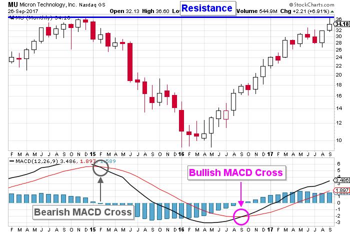 MU Stock chart