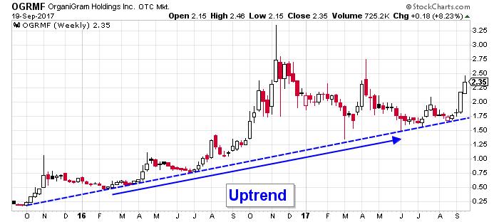 OGRMF Stock Chart