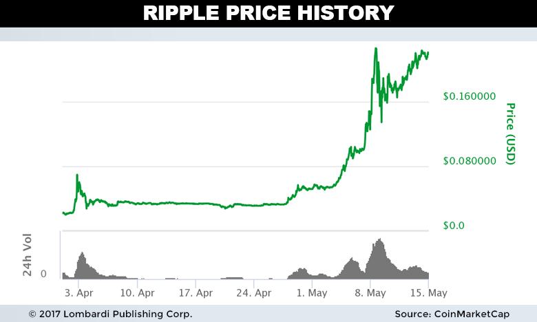 Price origin