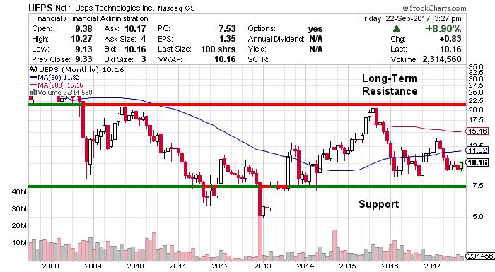 UEPS stock chart