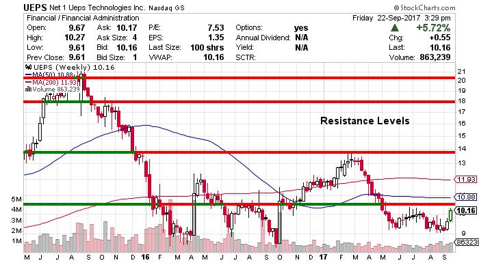 UEPS price chart