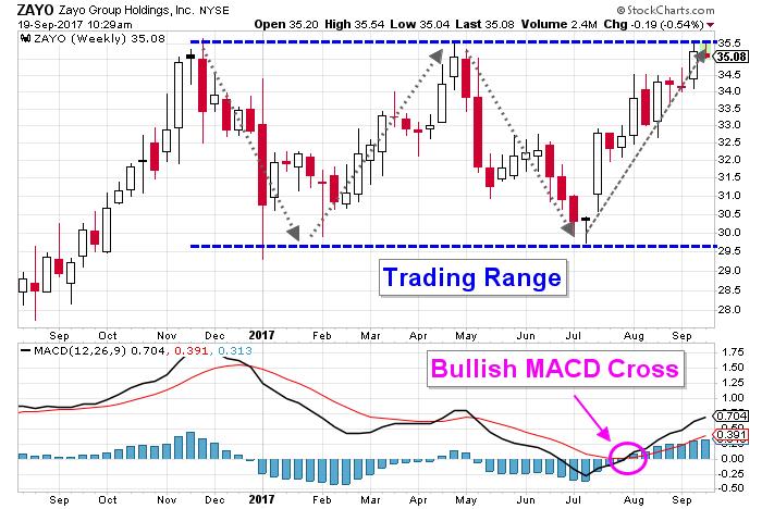 zayo stock holdings chart