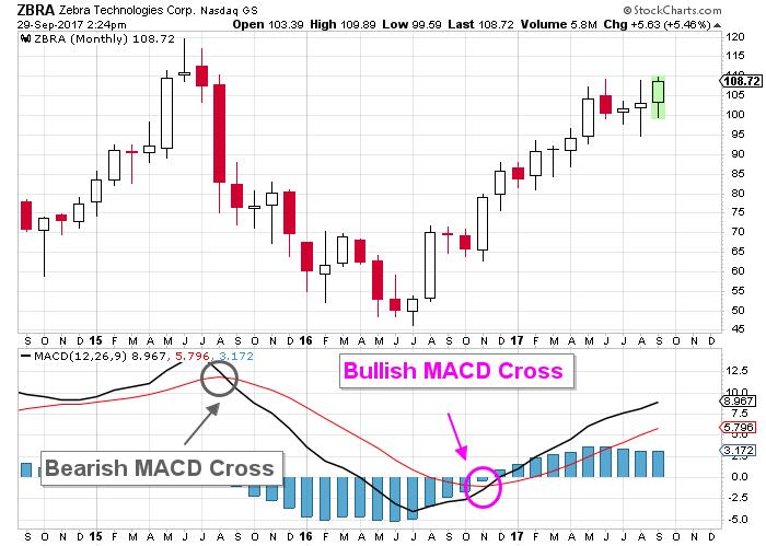 Zbra Stock Forecast