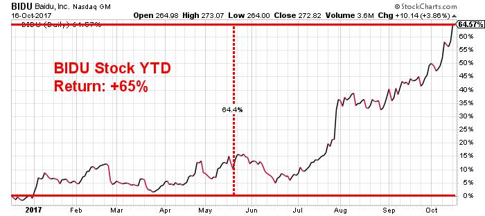 Baidu price chart