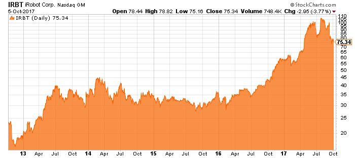 IRBT stock chart