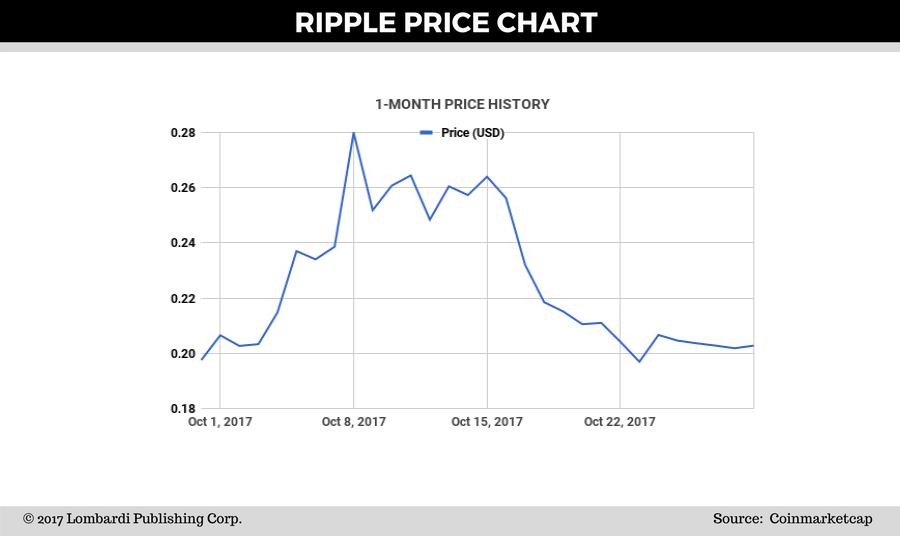 Ripple Price forecast chart