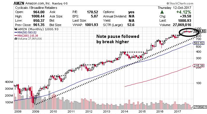 amazon stock charts