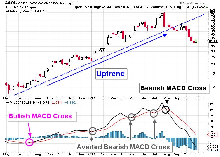 Applied Optoelectronics stock chart