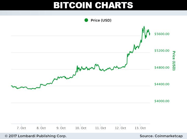 daily bitcoin price chart