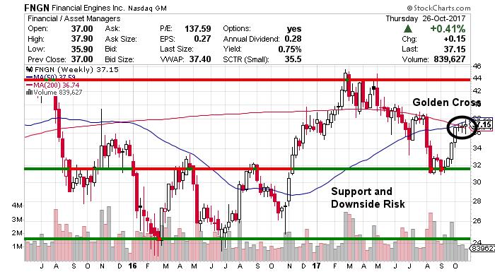 FNGN stock chart
