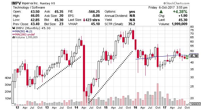 IMPV Stock chart