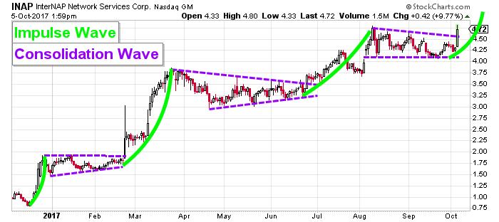 INAP stock charts