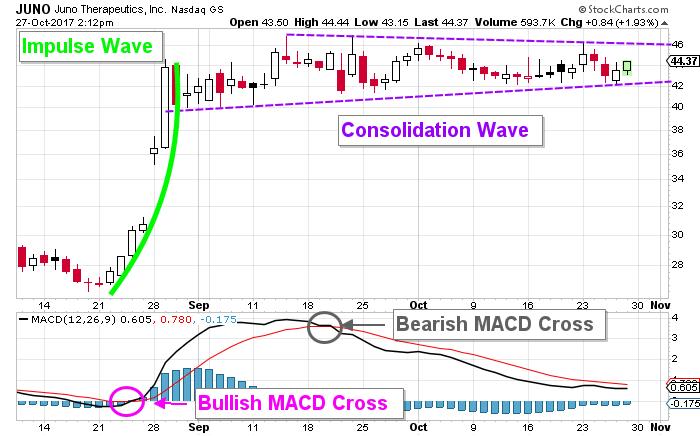 Juno Therapeutics stock chart