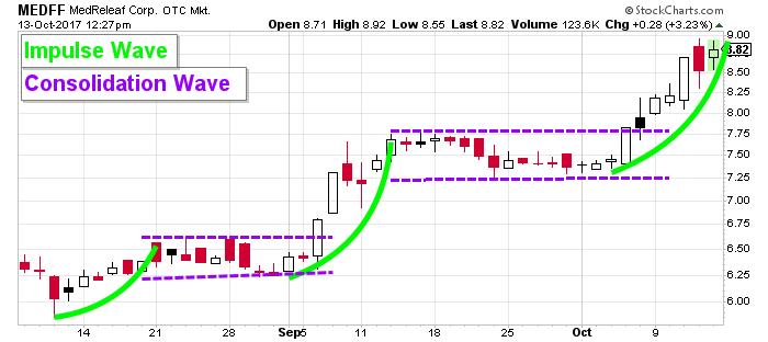 MEDFF stock chart