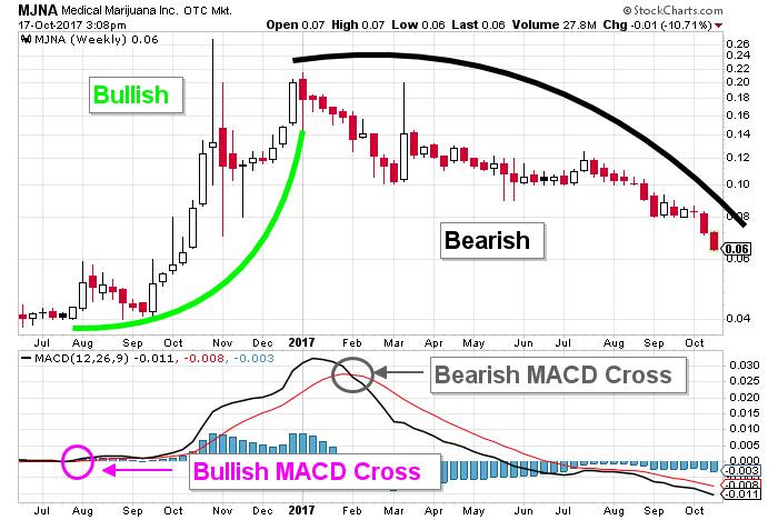 MJNA price chart