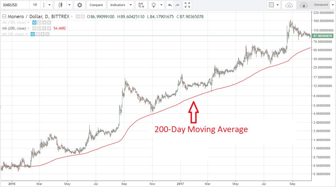 Monero Price Charts