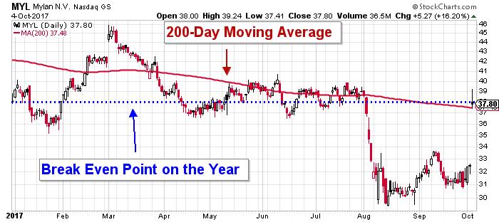 Mylan stock chart