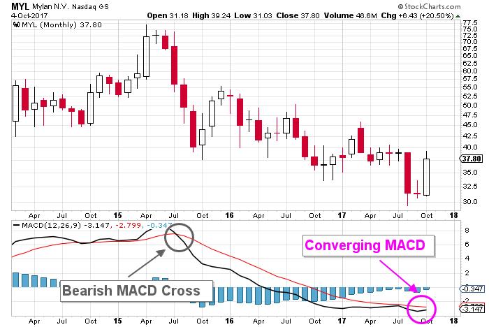 Mylan price chart