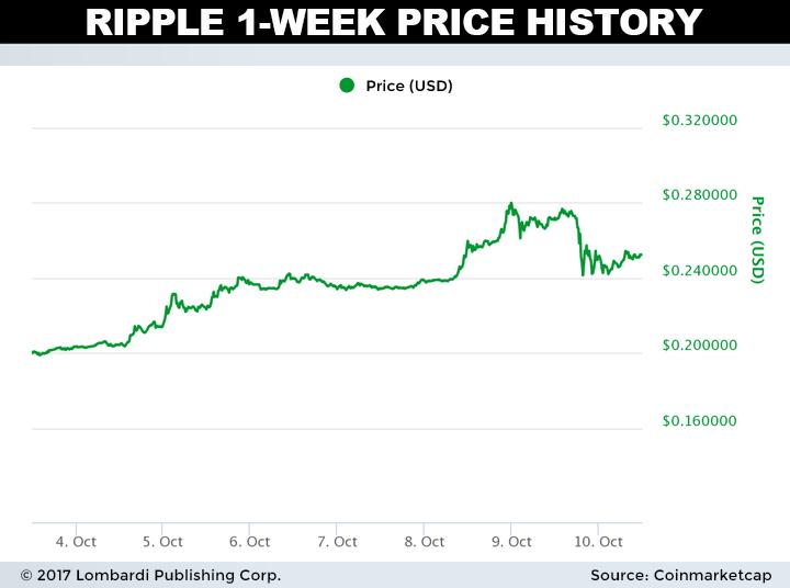 ripple price charts