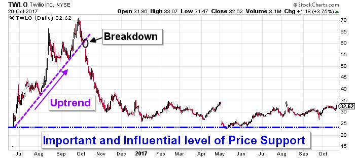 TWLO stock chart