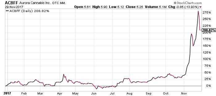 Aurora Cannabis stock chart