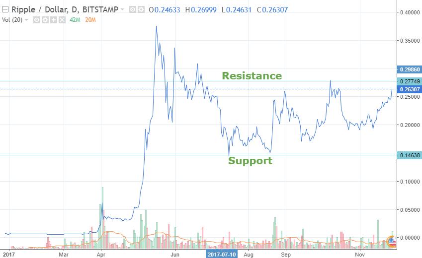 Ripple XRP price chart