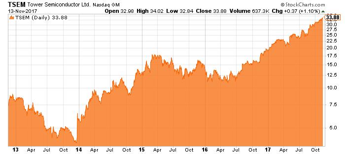 TSEM price chart