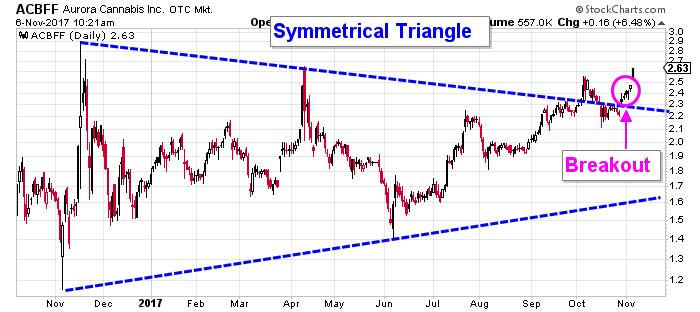 ACBFF stock chart