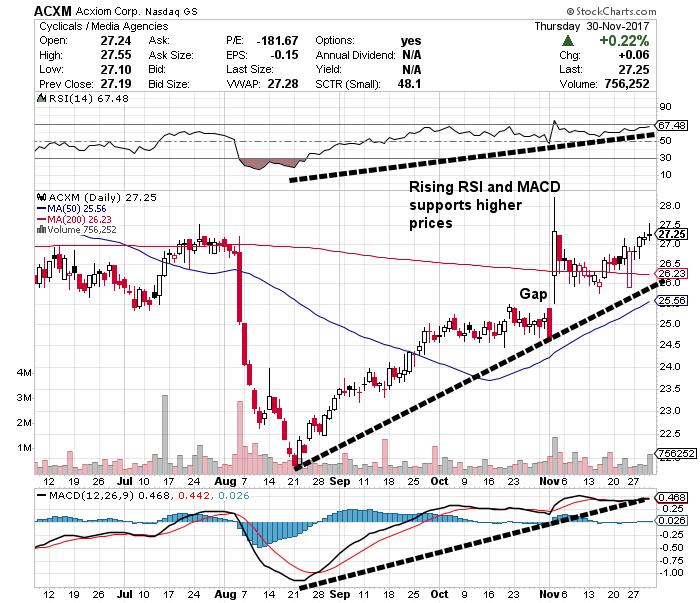 ACXM stock chart