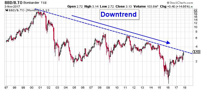 Bombardier stock chart