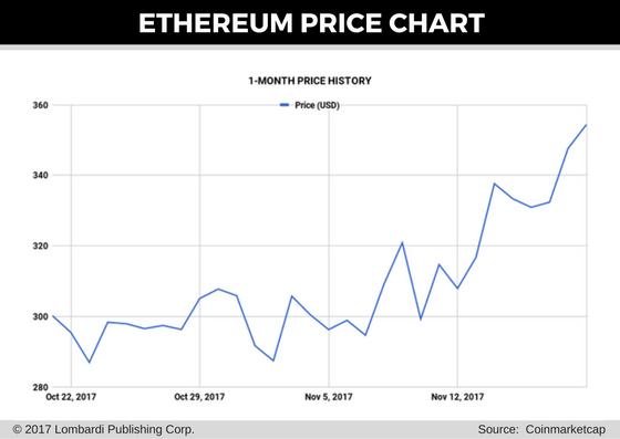 eth price chart 20 nov