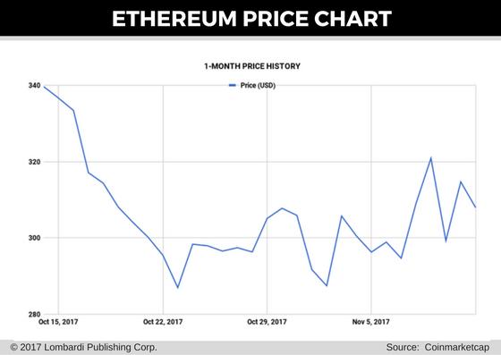 ethereum price chart 13 nov