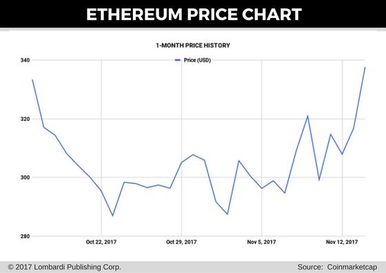 ethereum price chart 15 nov