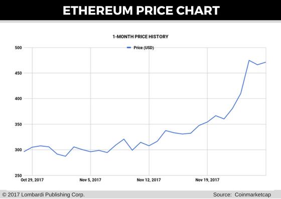 Ethereum Price Forecast For 27 Nov