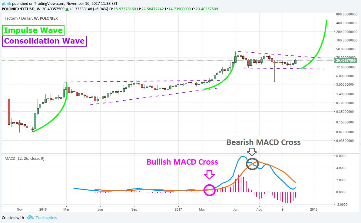Factom price chart