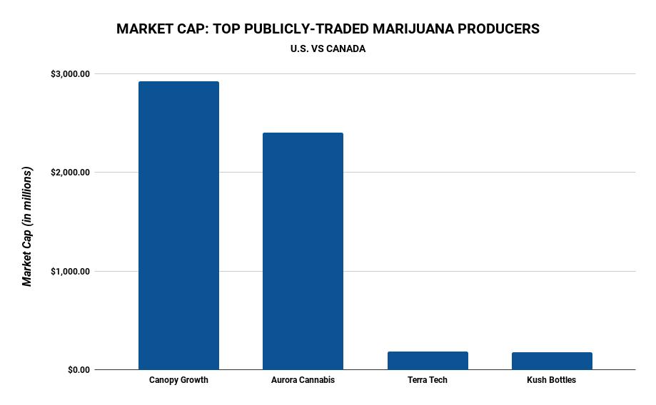 marijuana market cap chart