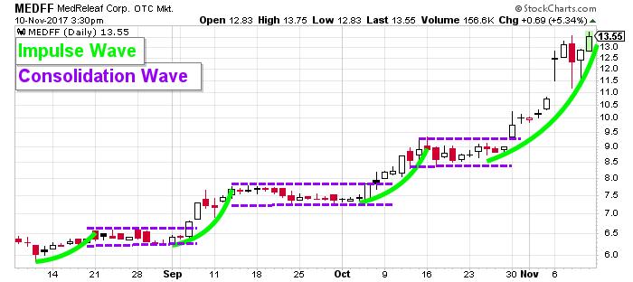MedReleaf stock chart