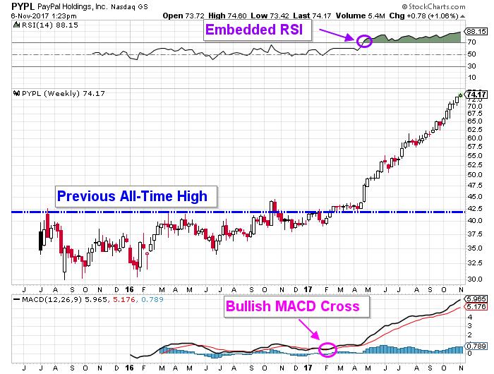 PYPL price chart