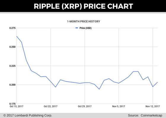 ripple price chart 14 nov