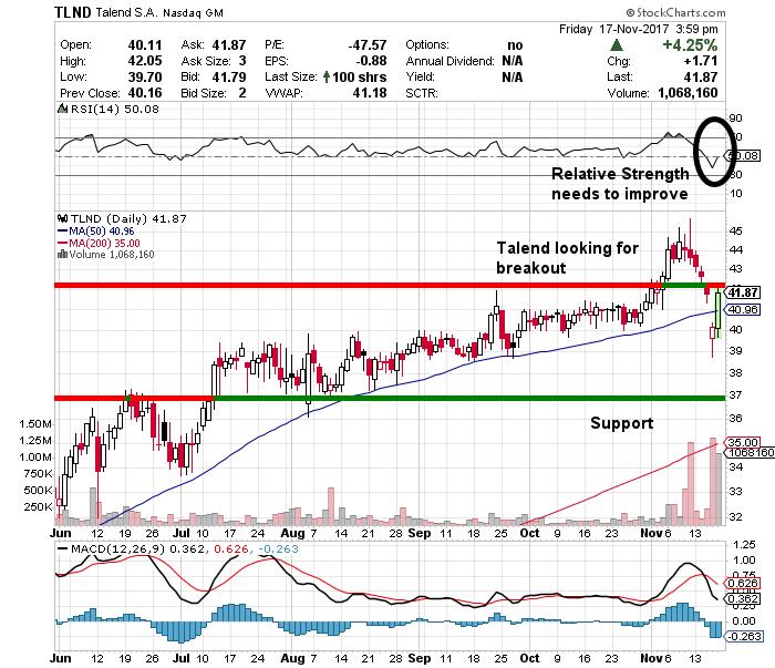 TLND stock chart