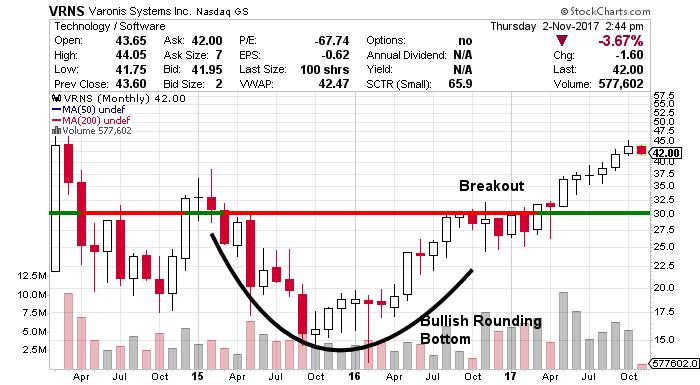 VRNS stock chart