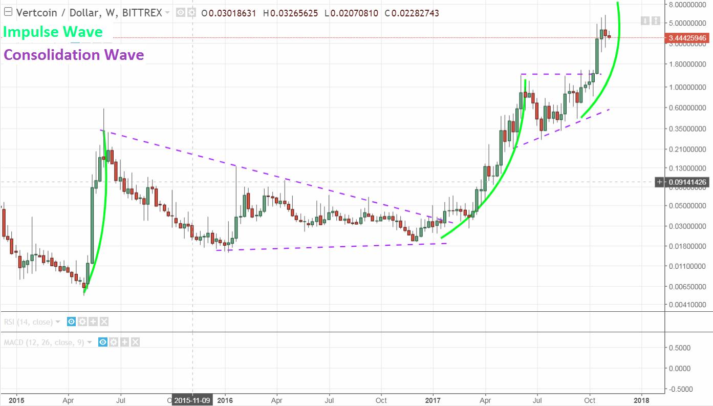 Vertcoin price chart