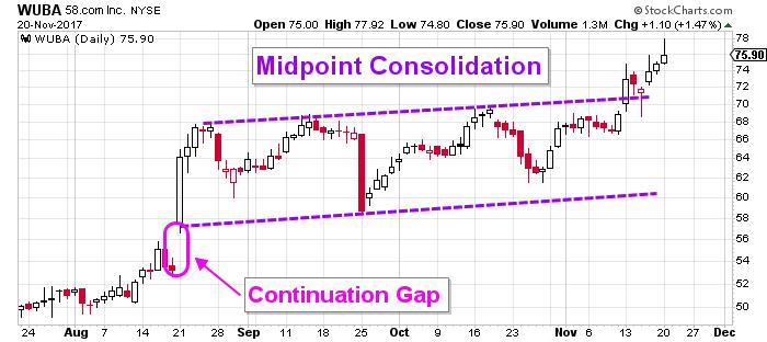 58.com Stock Chart