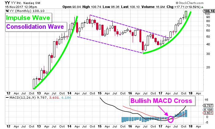 YY stock chart
