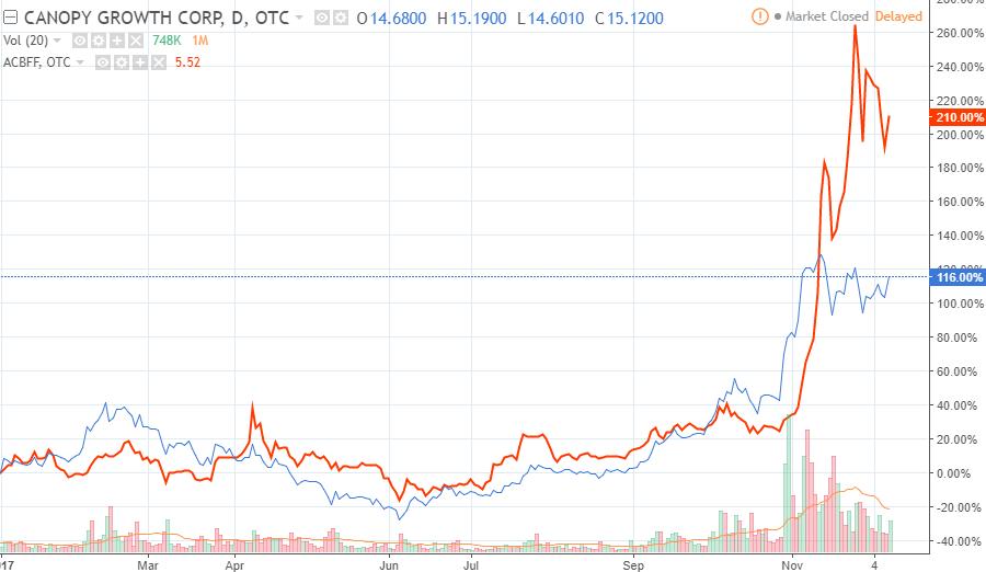 Tradingview Trading